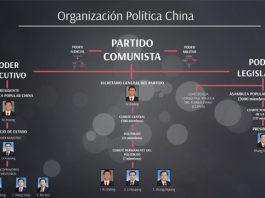Organización Política en China